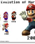 Evoluci�n del Super Mario